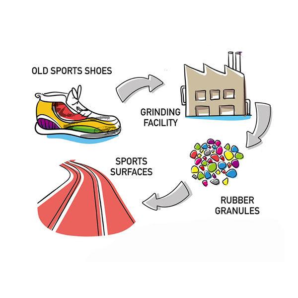 adidas shoe donate process